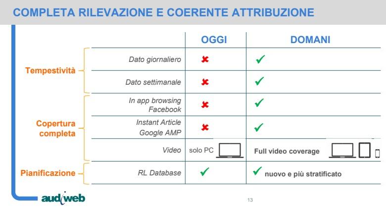 audiweb-20-rilevazione-1