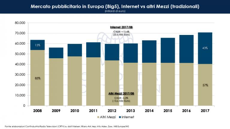 Internet vs altri mezzi-2