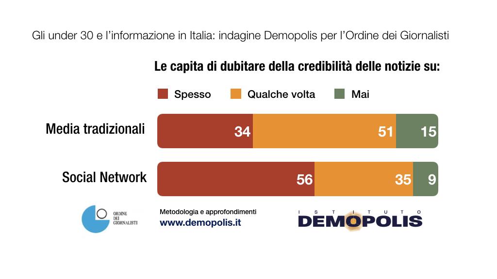 Grafici Demopolis - www.demopolis-3