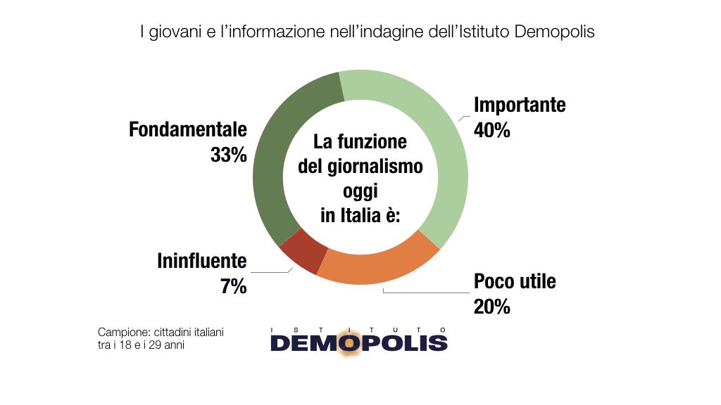 Grafici Demopolis - www.demopolis-5