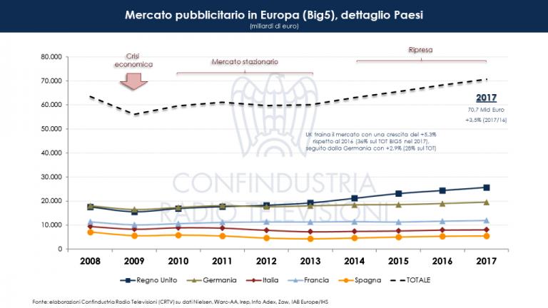 Mercato Pubblicitario in Europa Big 5-2