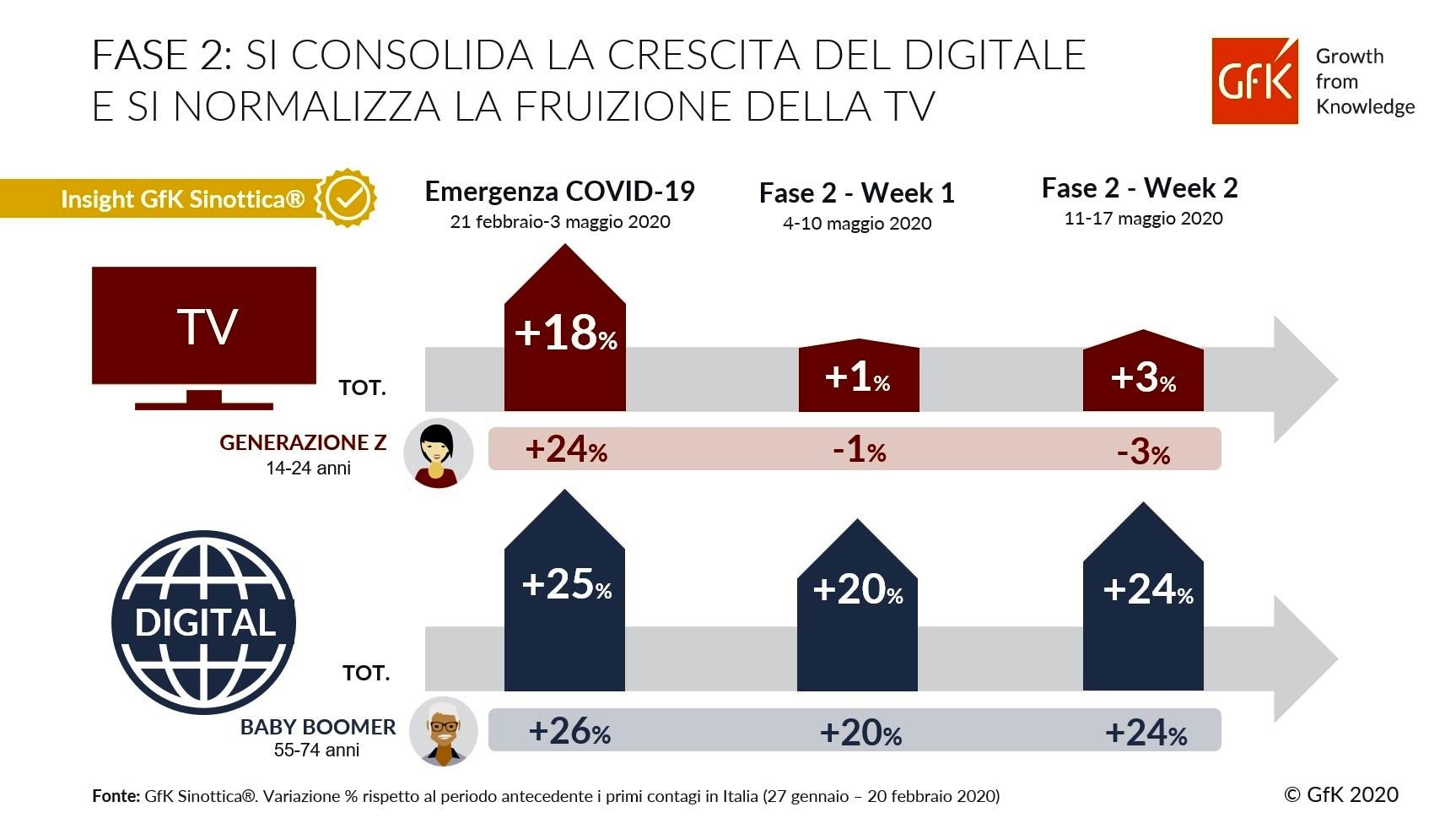GfK_COVID-19-Fruizione-Media_FASE2_Infografica (1)-2