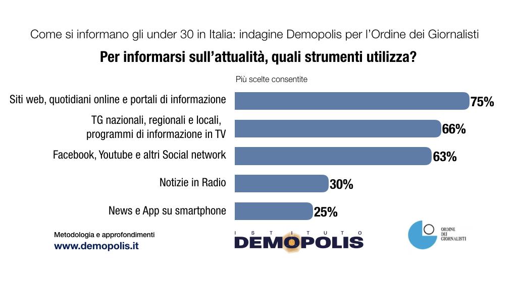 Grafici Demopolis - www.demopolis