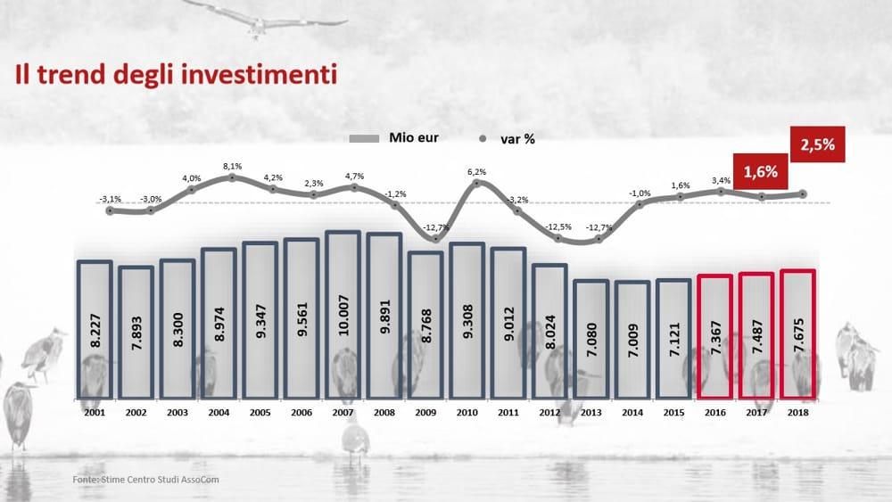 Assocom: investimenti pubblicitari in crescita dell'1,6%. Traina il digital.