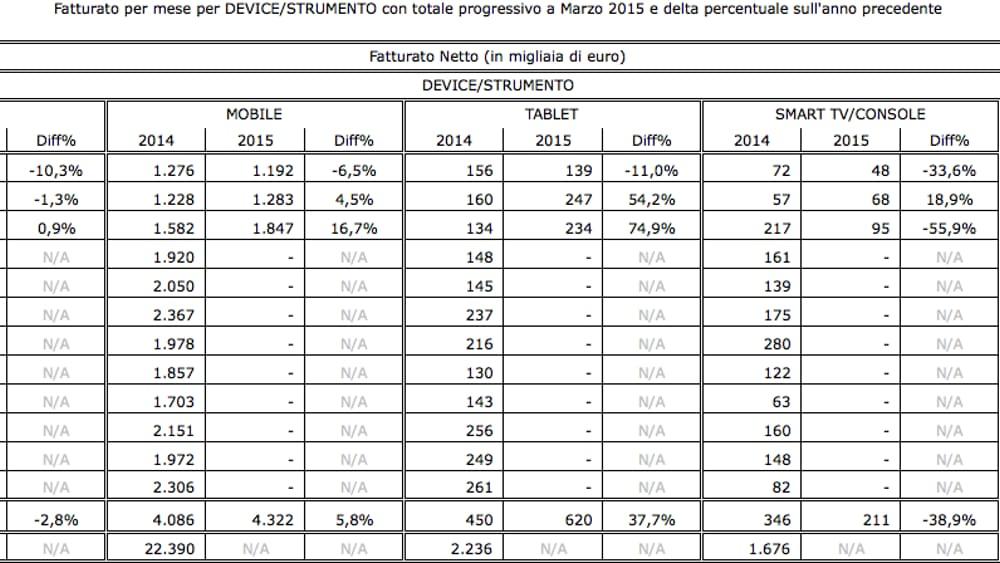 Pubblicità online, torna la crescita: a marzo il mercato a +1,4% secondo FCP-Assointernet