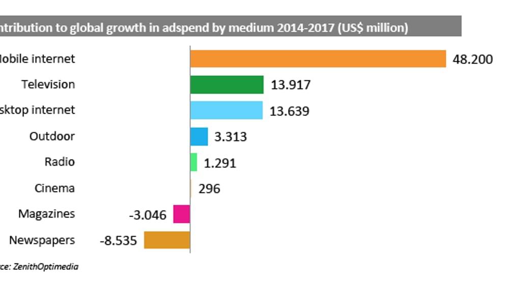 Pubblicità, il 70% della crescita globale nel prossimo triennio sarà mobile